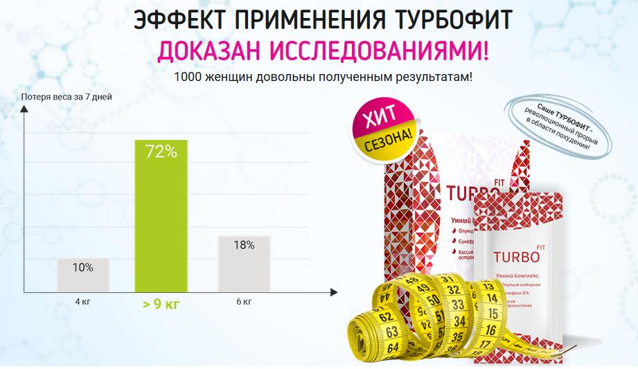 эфффект применения турбофит